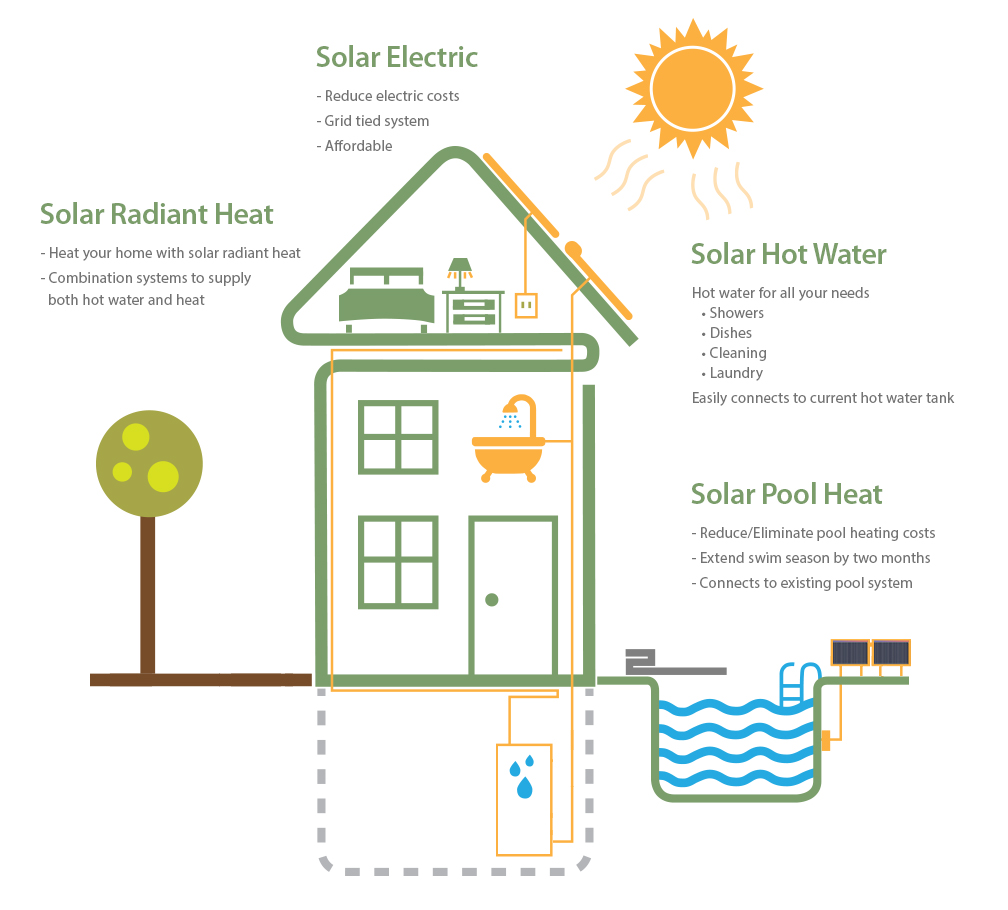 Home res solar solutions for your solar needs pooptronica